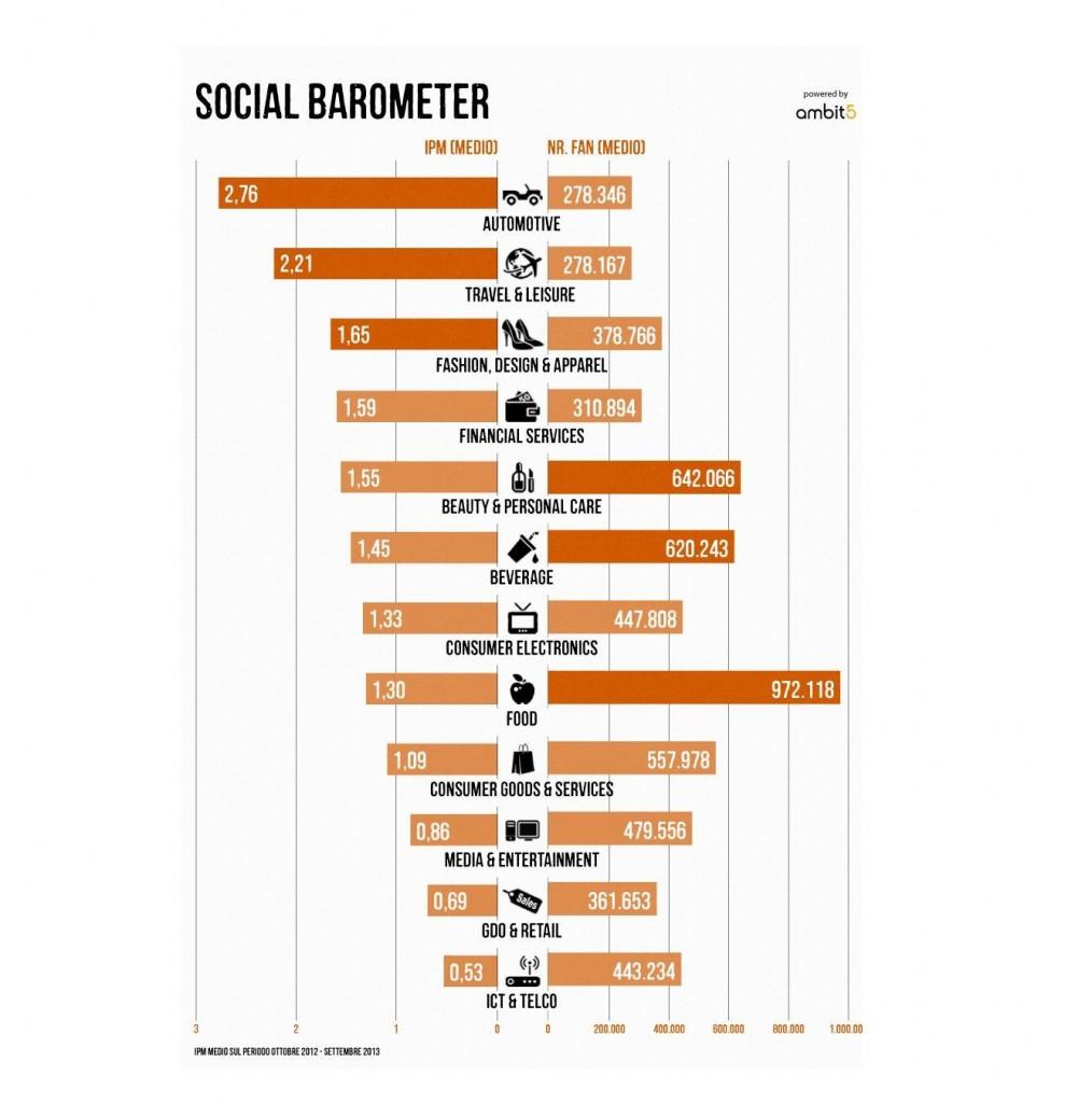 https://www.promotionmagazine.it/wp/wp-content/uploads/2013/11/Social-Barometer-1014x1024.jpg