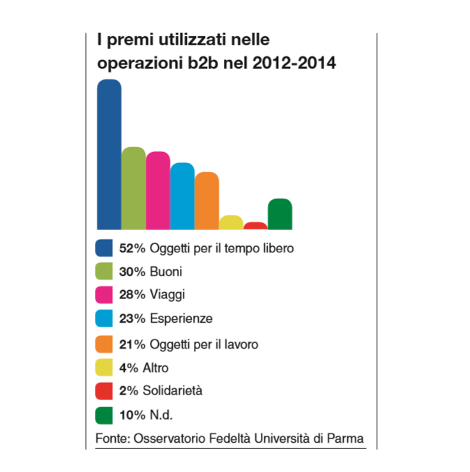 https://www.promotionmagazine.it/wp/wp-content/uploads/2015/06/Osservatorio-fedeltà.png