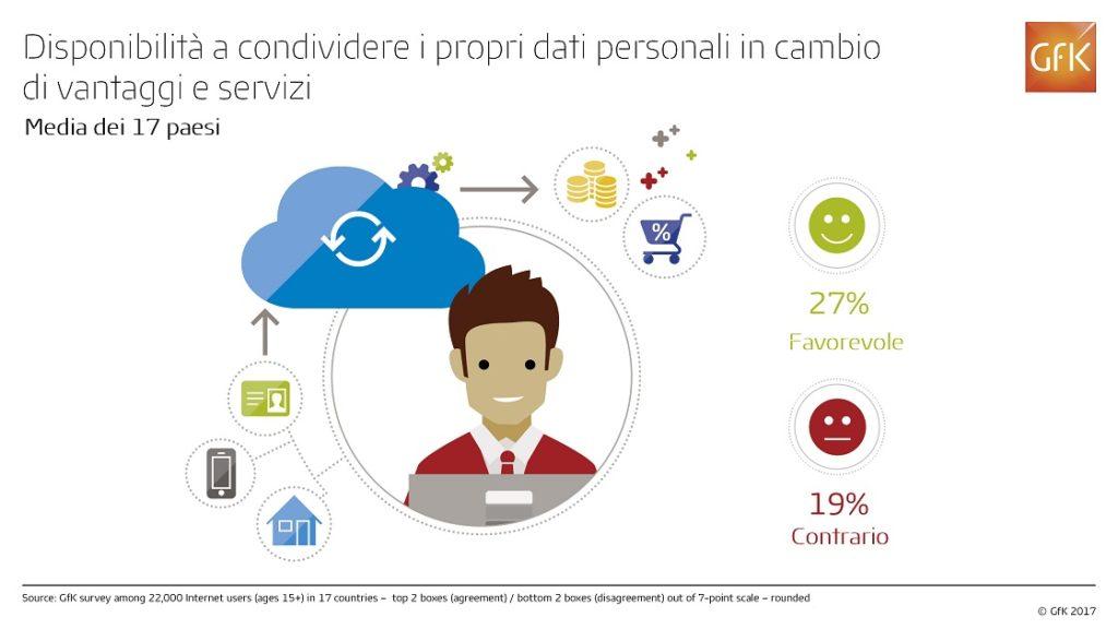 https://www.promotionmagazine.it/wp/wp-content/uploads/2017/02/GfK_Condivisione-dati-personali_TOT_Infografica-1-1024x576.jpg