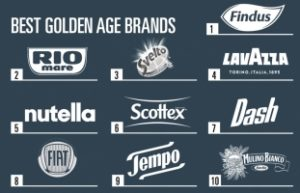 Best Brands - Best Golden Age Brand