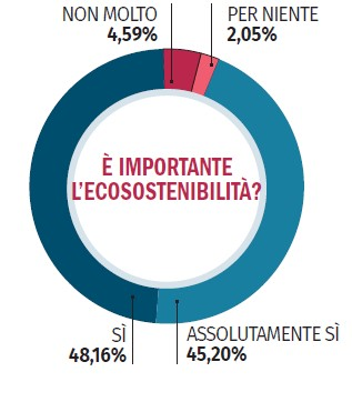 https://www.promotionmagazine.it/wp/wp-content/uploads/2021/05/e-importante-la-sostenibilita.jpg